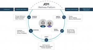 Joy Home Care | Wellness Platform